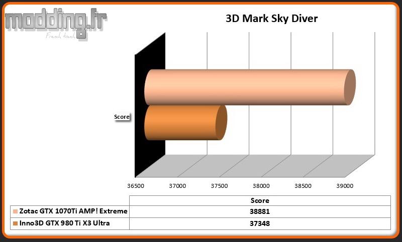 Bench 3DMark Sky Diver