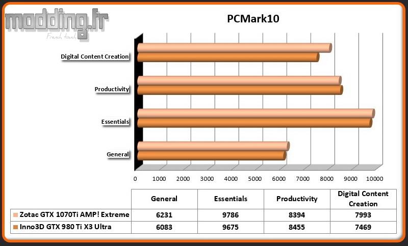 Bench PCMark 10