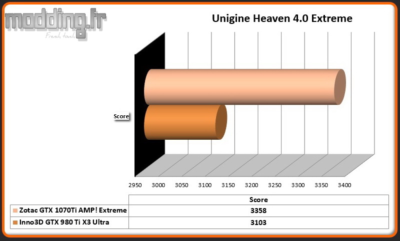 Bench Unigine Heaven 4.0 Extreme