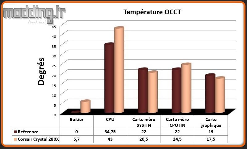 T° OCCT Crystal 280X - Comparatif