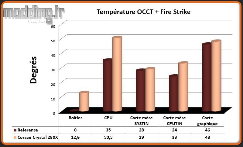 T° OCCT+Fire Strike Crystal 280X - Comparatif