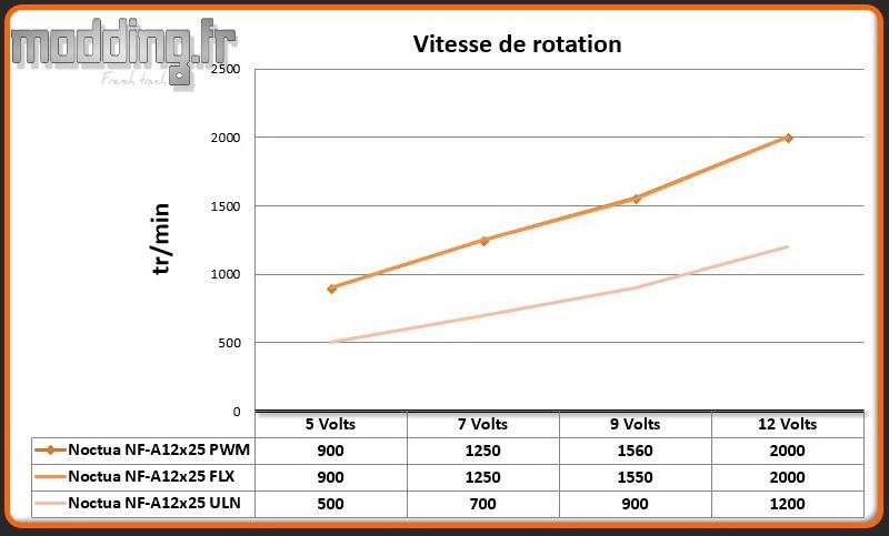 Vitesse de rotation NF-A12x25
