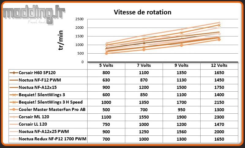Vitesse de rotation Ventilateur A