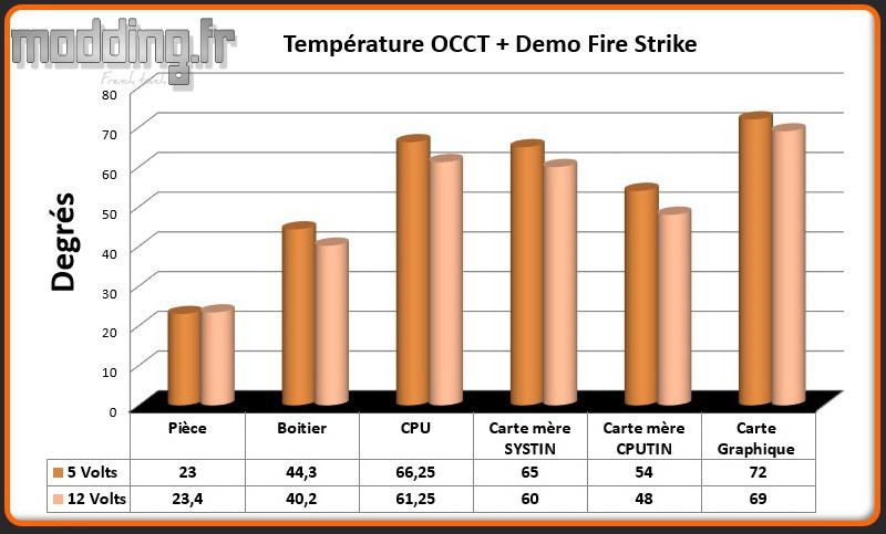 T° OCCT+Fire Strike MasterBox MB500