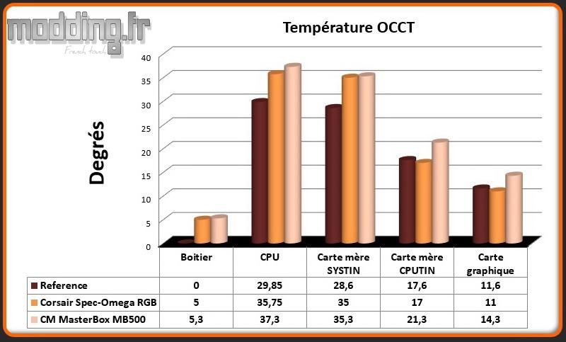 T° OCCT MasterBox MB500 - Comparatif