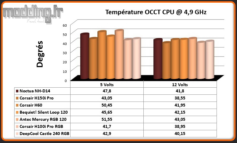 Temperature OCCT CPU @ 4.9 Ghz Castle 240 RGB