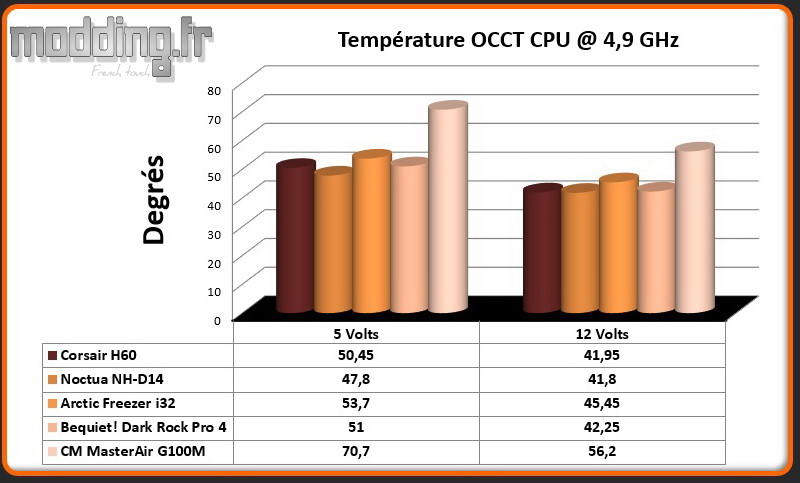 Temperature OCCT CPU @ 4.9 Ghz MasterAir G100M
