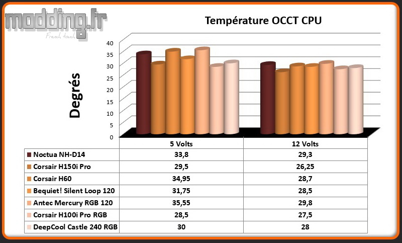 Temperature OCCT CPU Castle 240 RGB