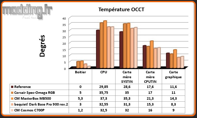 T° OCCT Cosmos C700P - Comparatif