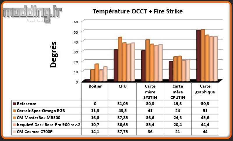T° OCCT+Fire Strike Cosmos C700P - Comparatif