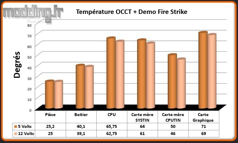 T° OCCT+Fire Strike Cosmos C700P