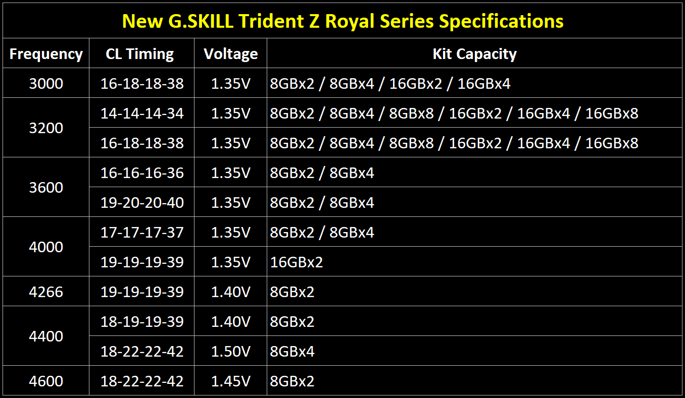 trident-z-royal-spec-table-eng