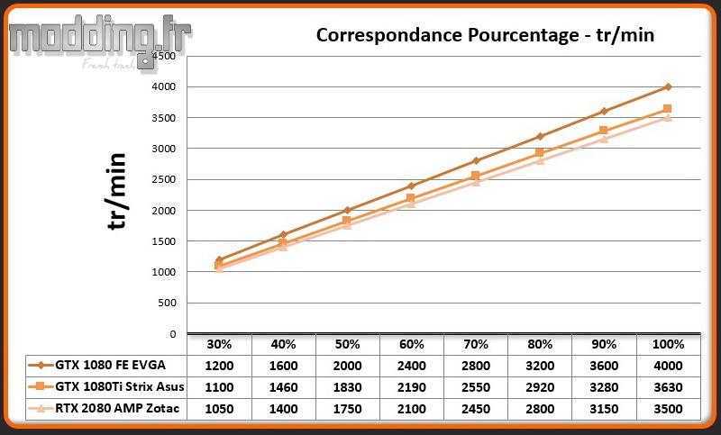 02 Pourcentage - Vitesse RTX 2080 AMP