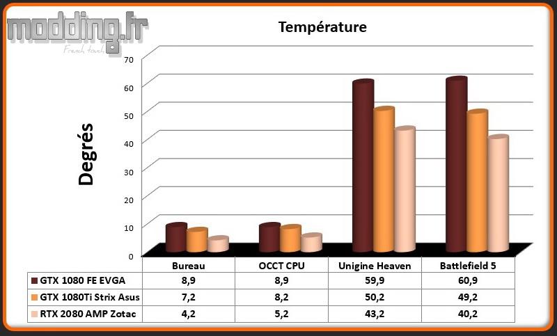 05 Temperatures GPU RTX 2080 AMP
