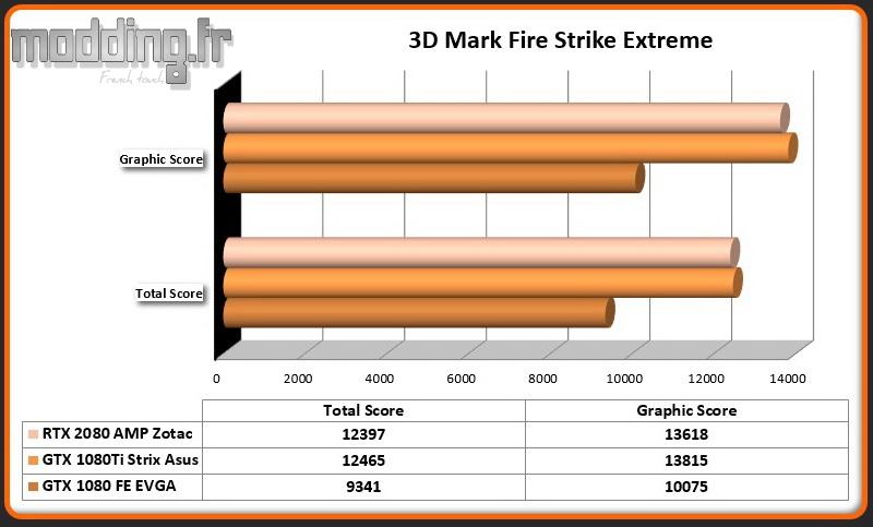 RTX 2080 AMP 3DMark Fire Strike Extreme