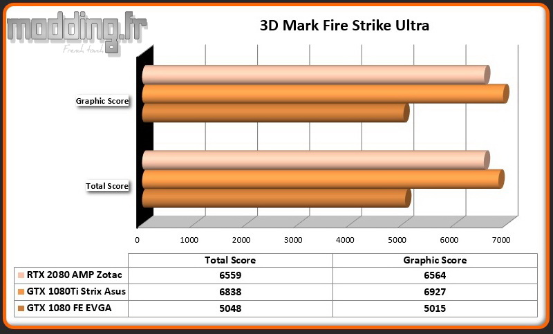 RTX 2080 AMP 3DMark Fire Strike Ultra