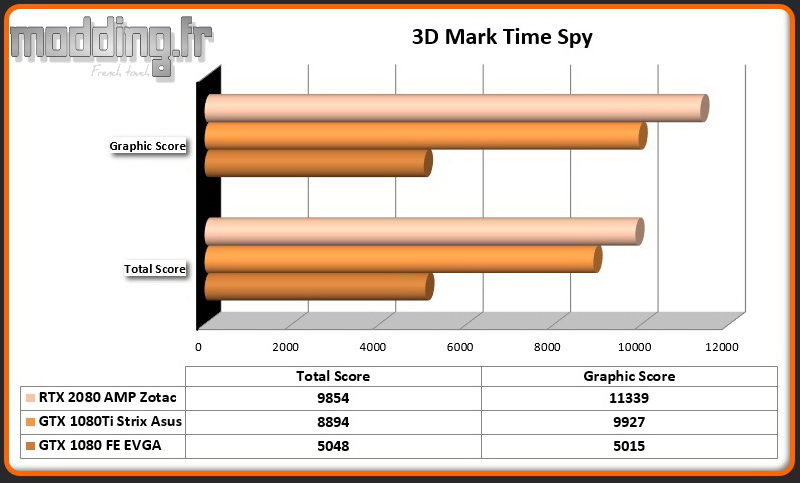 RTX 2080 AMP 3DMark Time Spy
