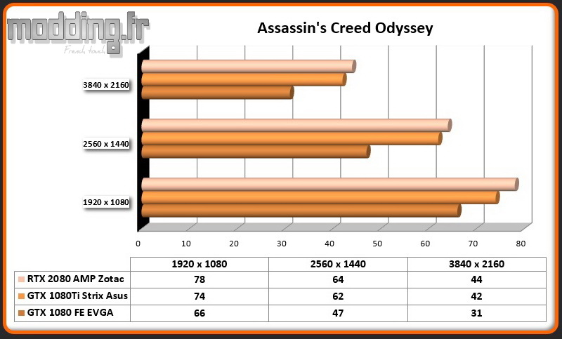 RTX 2080 AMP Assassin's Creed Odyssey