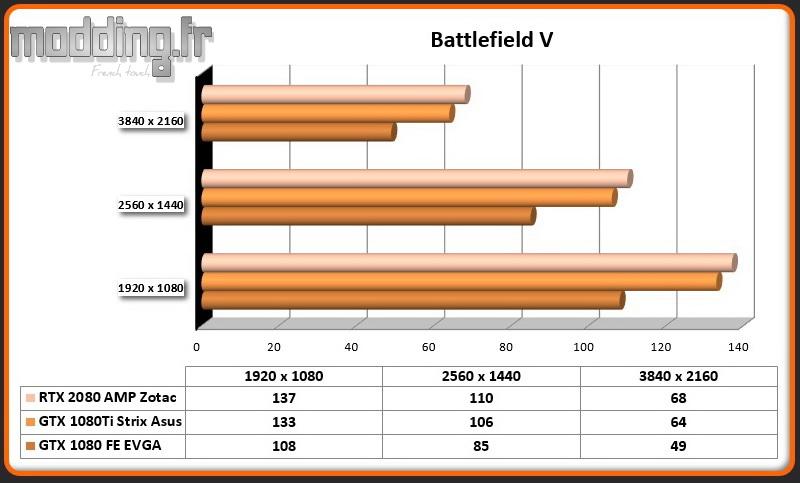 RTX 2080 AMP Battlefield V