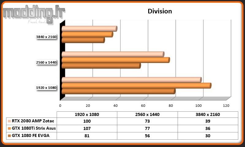 RTX 2080 AMP Division
