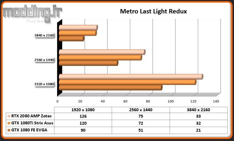 RTX 2080 AMP Metro Last Light Redux