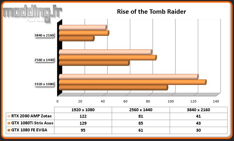 RTX 2080 AMP Rise of the Tomb Raider