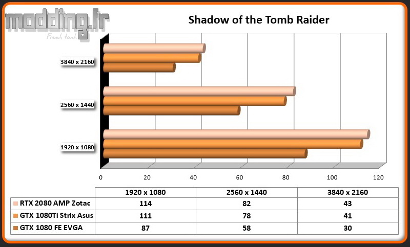 RTX 2080 AMP Shadow of the Tomb Raider