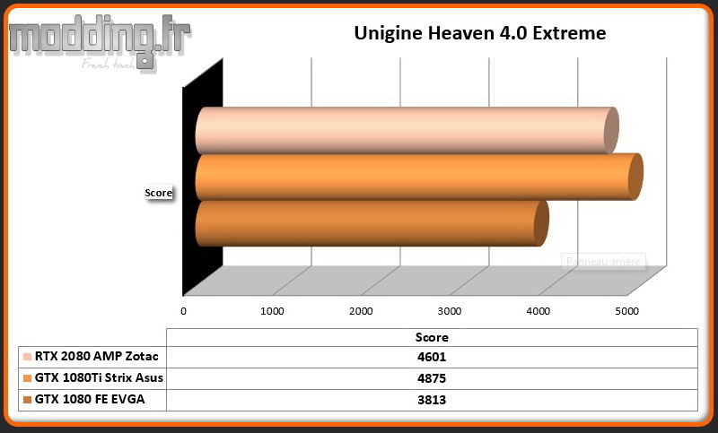 RTX 2080 AMP Unigine Heaven 4.0 Extreme