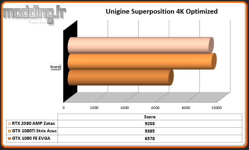 RTX 2080 AMP Unigine Superposition 4k Optimized