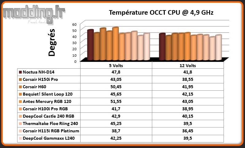 Temperature OCCT CPU @ 4.9 Ghz Gammaxx L240