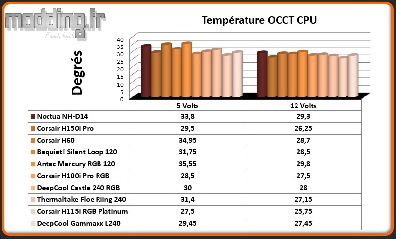 Temperature OCCT CPU Gammaxx L240