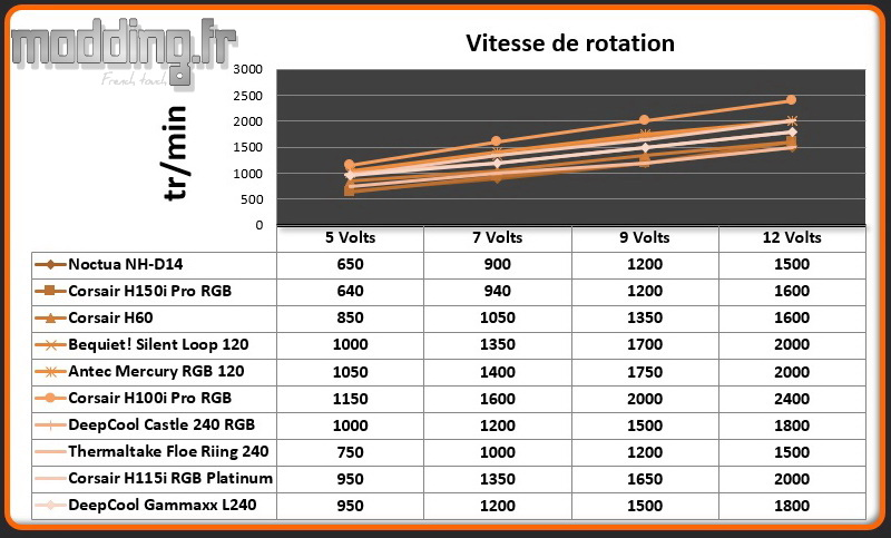 Vitesse de rotation Ventilateur Gammaxx L240