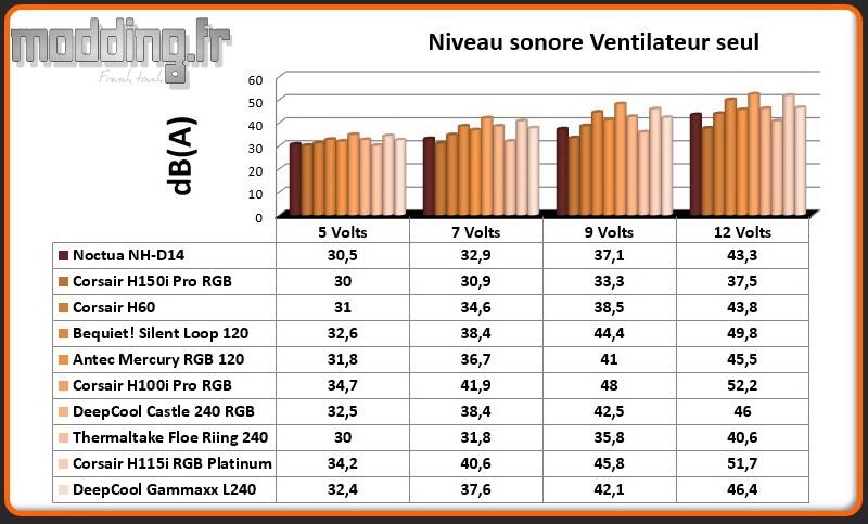 dB(A) Ventilateur Gammaxx L240