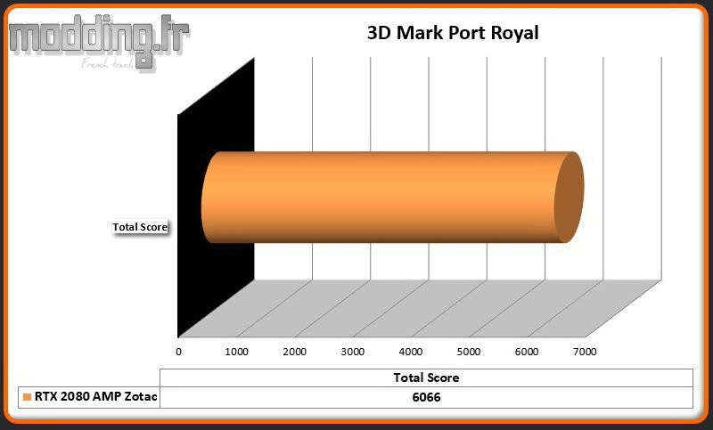 RTX 2080 AMP 3DMark Port Royal