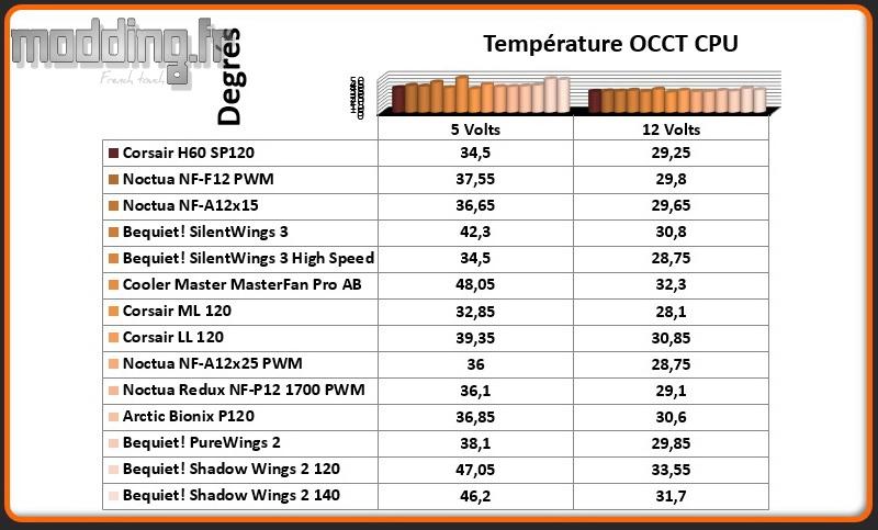 Temperature OCCT CPU Shadow Wings 2