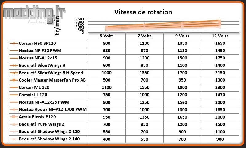Vitesse de rotation Shadow Wings 2