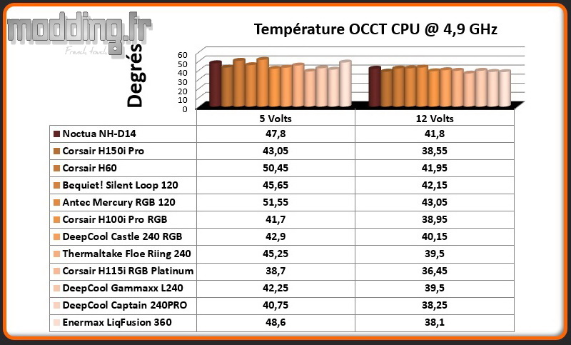 Temperature OCCT CPU @ 4.9 Ghz LiqFusion 360
