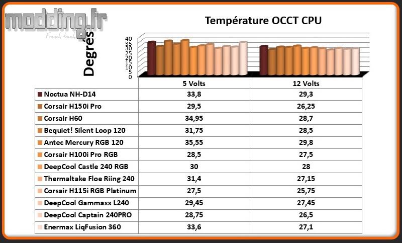 Temperature OCCT CPU LiqFusion 360