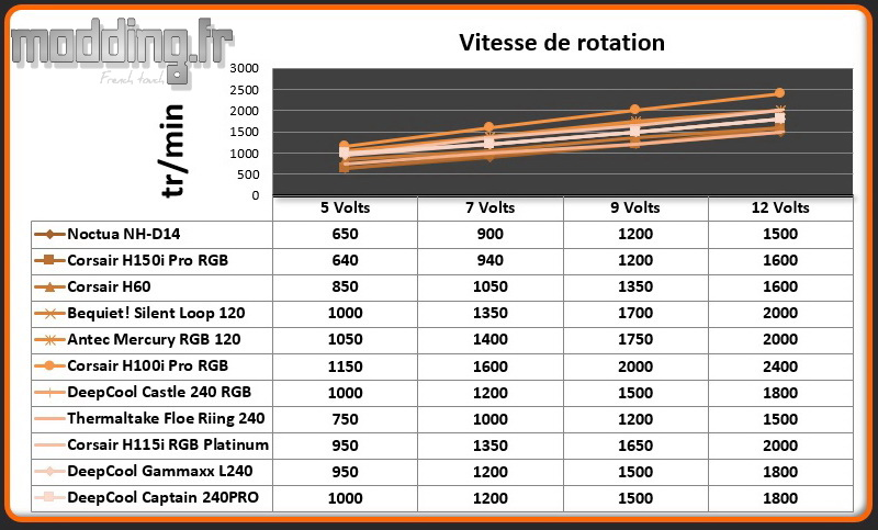 Vitesse de rotation Ventilateur Captain 240 Pro