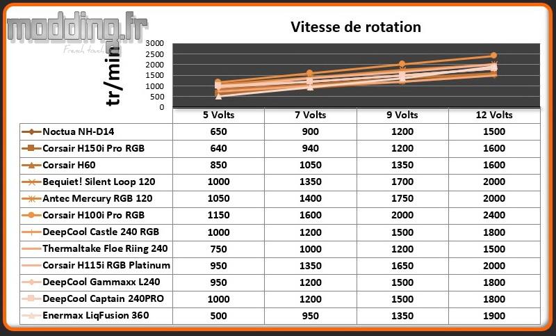 Vitesse de rotation Ventilateur LiqFusion 360