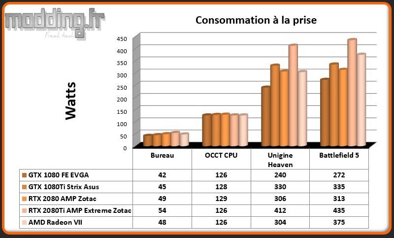 01 Consommation Radeon VII
