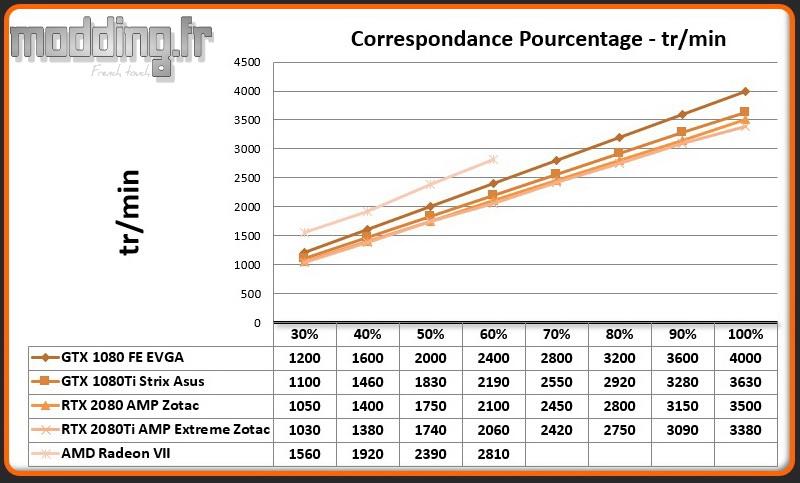 02 Pourcentage - Vitesse Radeon VII