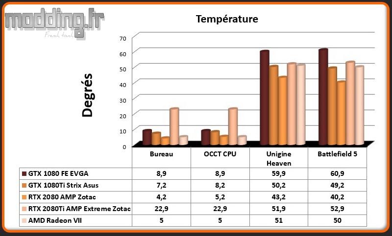 05 Temperatures GPU Radeon VII