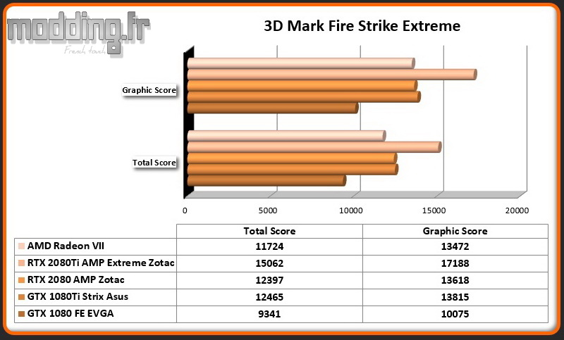 Bench 01 3DMark Fire Strike Extreme Radeon VII