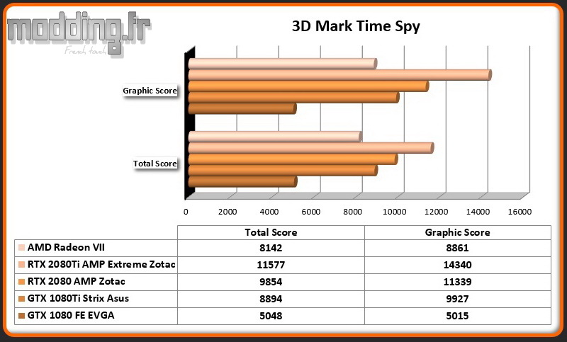 Bench 03 3DMark Time Spy Radeon VII