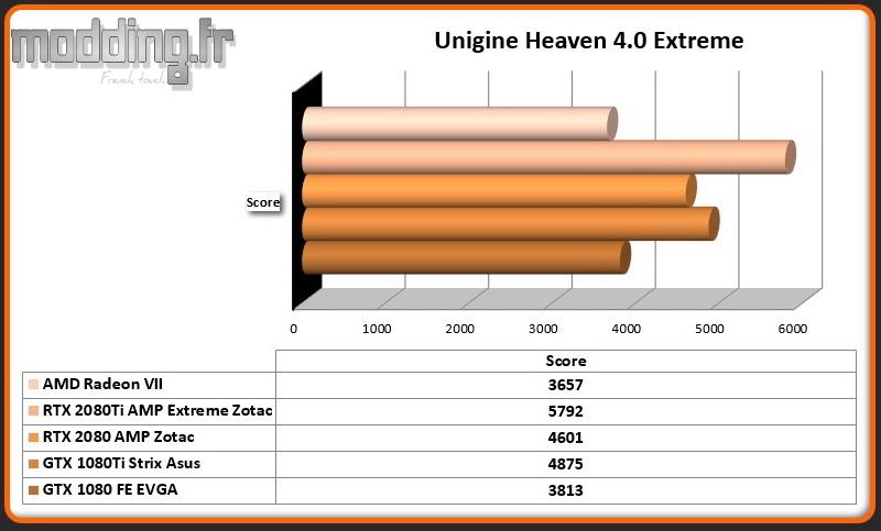 Bench 04 Unigine Heaven 4.0 Extreme Radeon VII