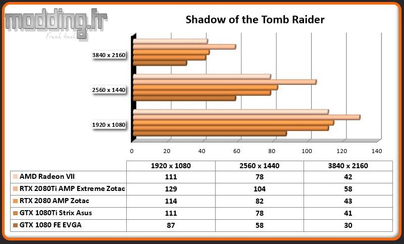 Jeu 01 Shadow of the Tomb Raider Radeon VII