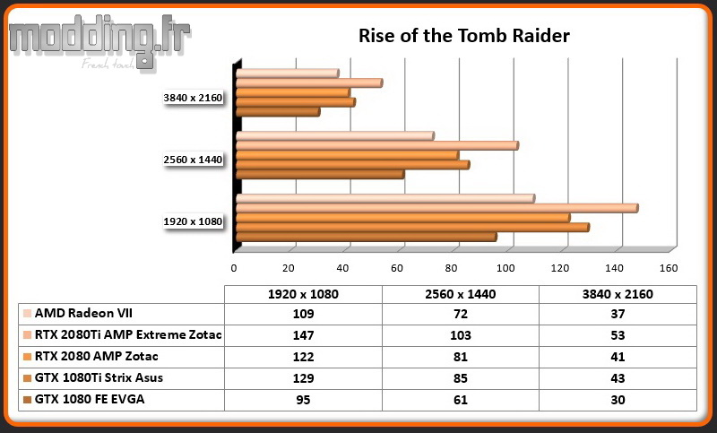 Jeu 02 Rise of the Tomb Raider Radeon VII