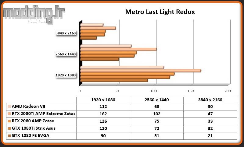 Jeu 04 Metro Last Light Redux Radeon VII