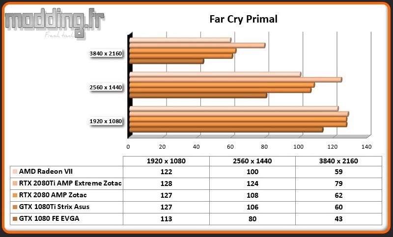 Jeu 05 Far Cry Primal Radeon VII